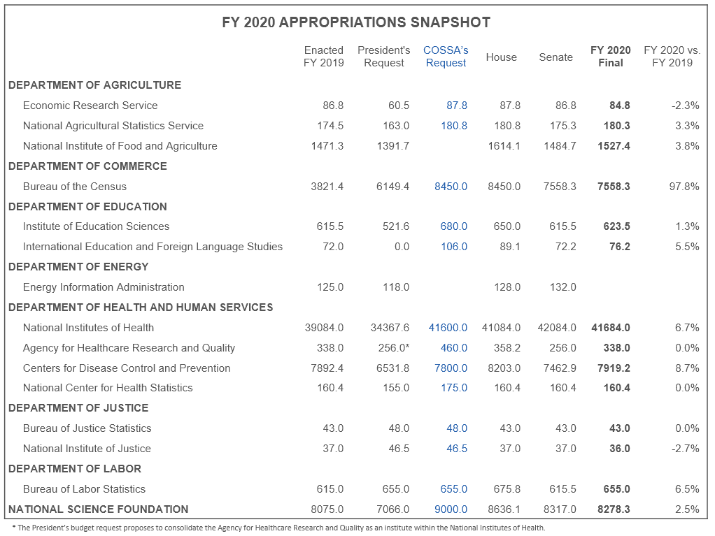 FY 2020 Appropriations snapshot