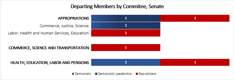 senate-departing-members-2016