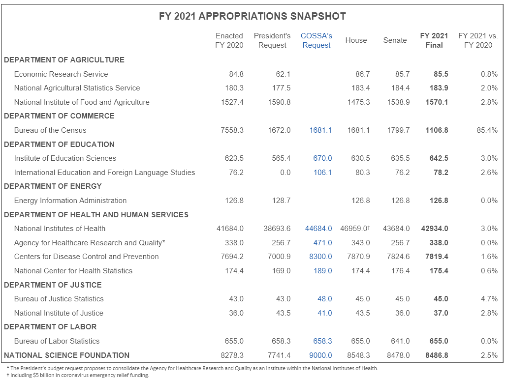 FY 2021 appropriations snapshot